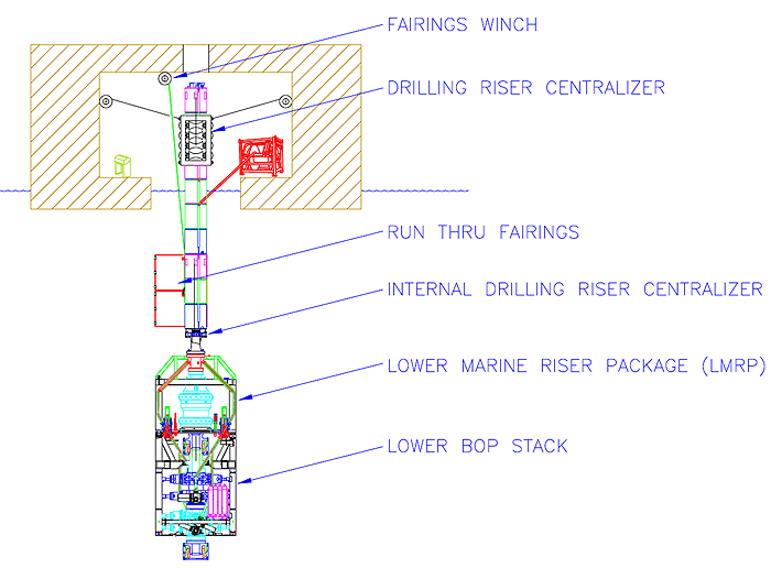 Drilling riser centralizers and fairings