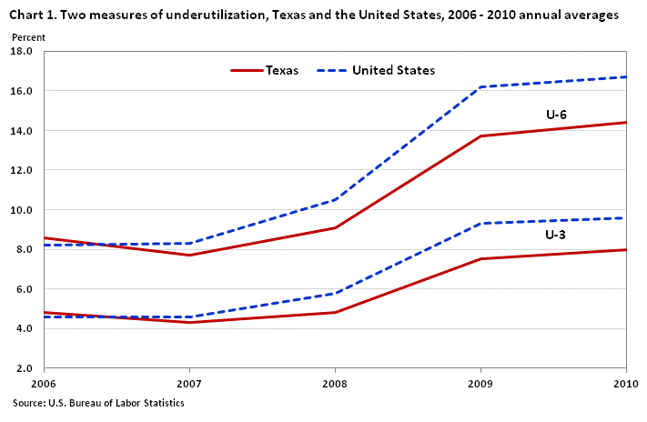 underutilization graph