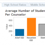 In part three, the statewide average is more than 400 students per counselor.