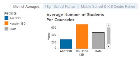 How One Counselor In Texas Advises Hundreds Of Students