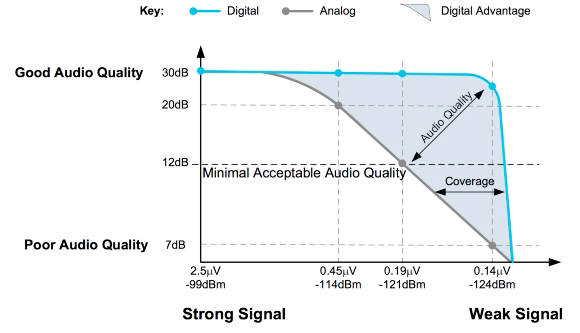 Analog versus Digital Signal Attenuation Over Distance