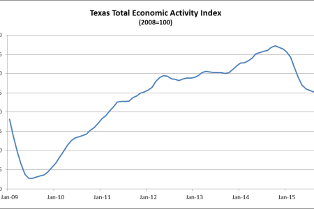 Comerica Bank: Texas Economy Treading Water, Despite Drag From Cheap Oil